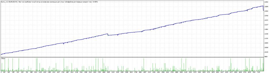 Cезультаты тестирования советника Bunny на 1-минутном графике