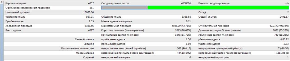 Результат тестирования советника Avalanche 1.2