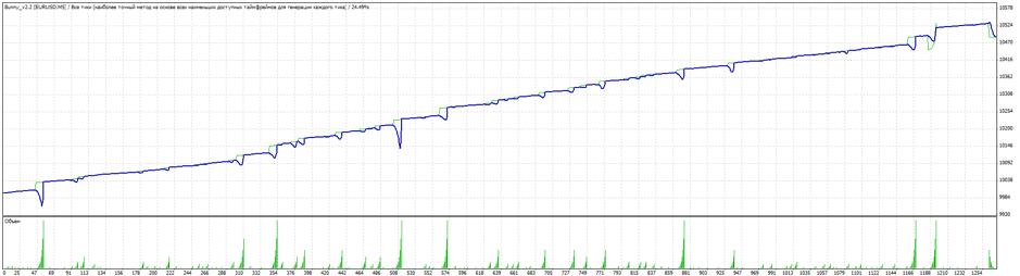 Cезультаты тестирования советника Bunny на 30-минутном графике