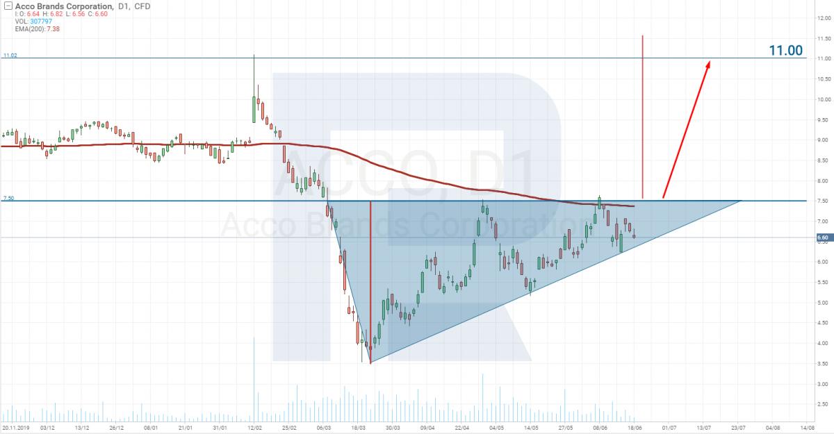 """Паттерн """"Треугольник"""" на акции Acco Brands Corporation"""