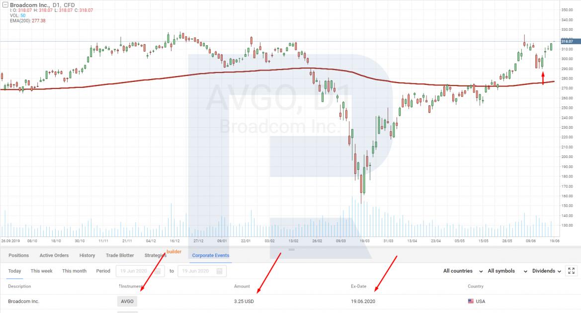 Акции компании Broadcom Inc