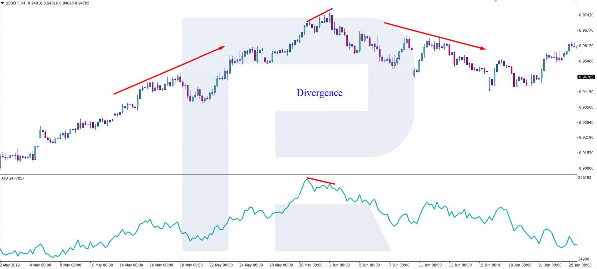 Индикатор A/D - Дивергенция