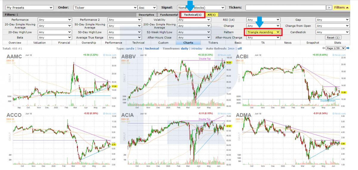 Поиск акций со сканером Finviz.com