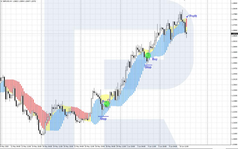 Forex Profit Boost - Консервативный сигнал - Покупка