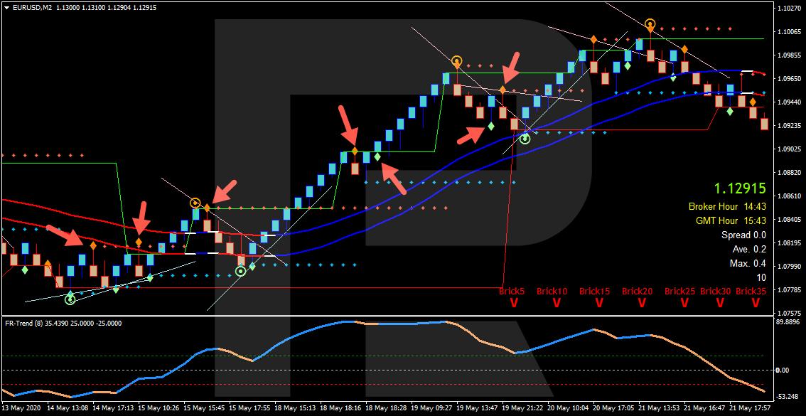 Индикатор FR Signals