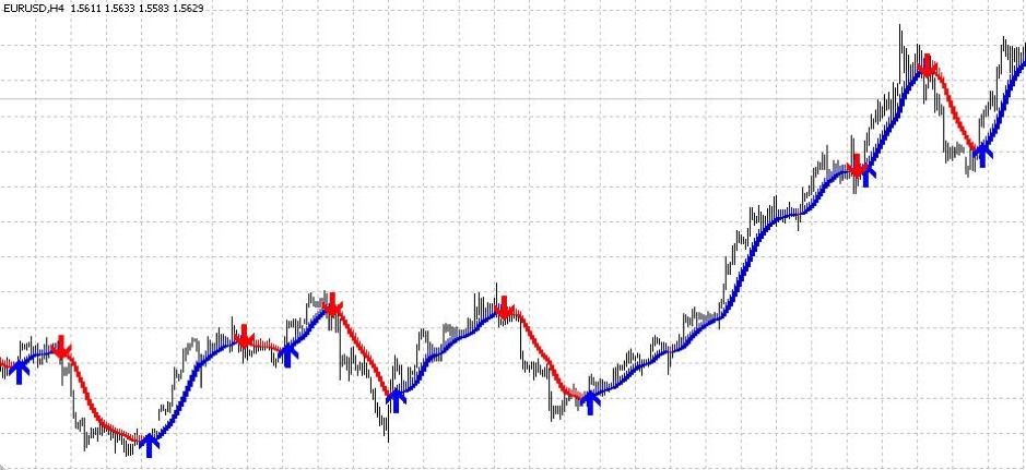 Индикатор Skdon Signal