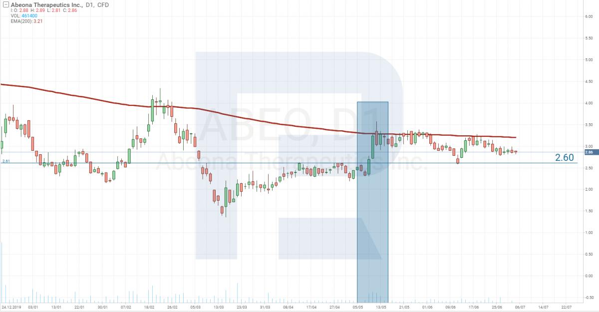 График цены акций Abeona Therapeutics Inc