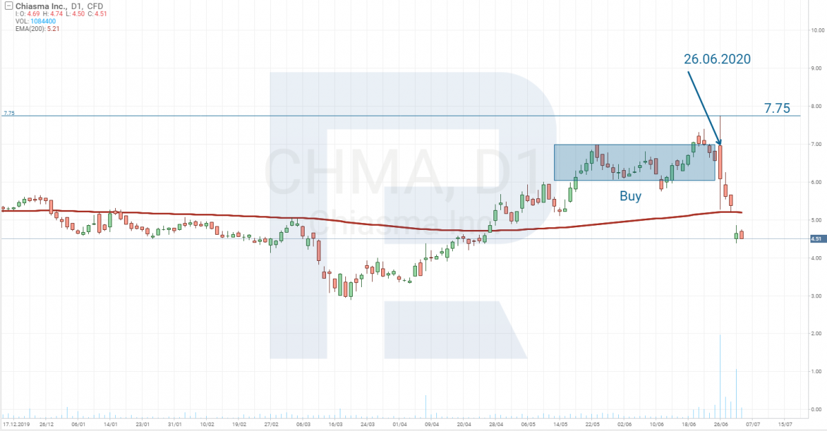 График цены акций Chiasma Inc