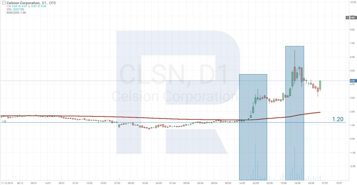 График цены акций Celsion Corporation