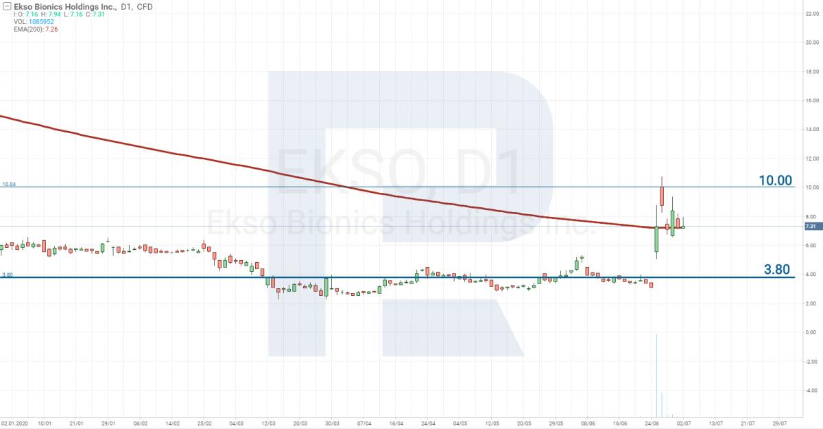 График цены акций Ekso Bionics Holdings Inc