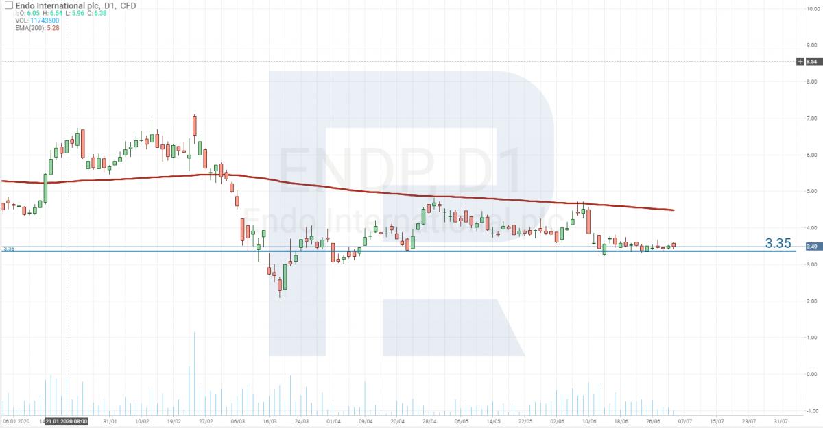 График цены акций Endo International plc