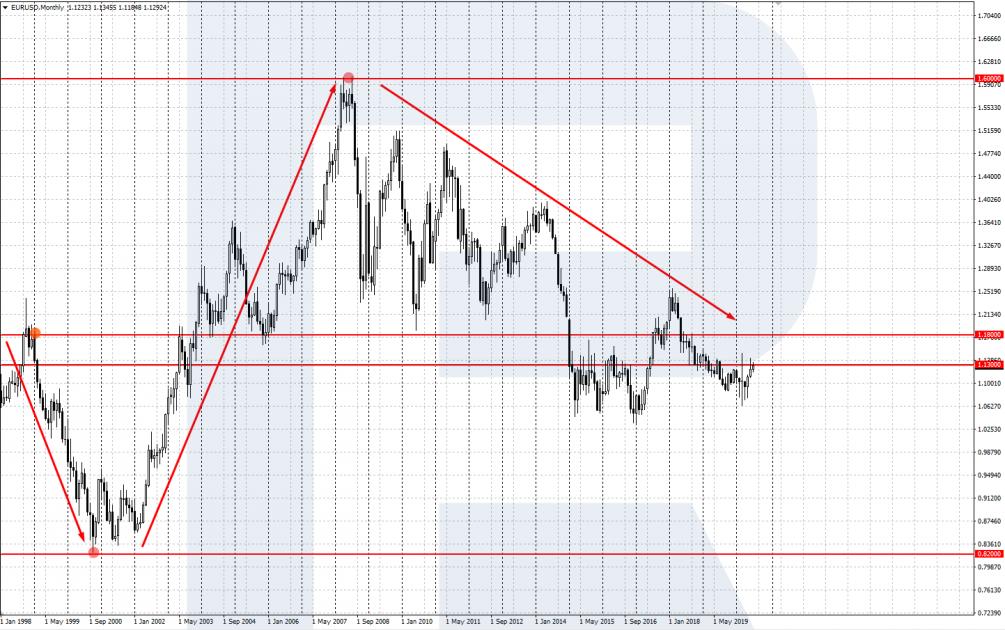 История котировок EUR/USD