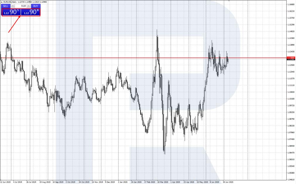 Спред EUR/USD