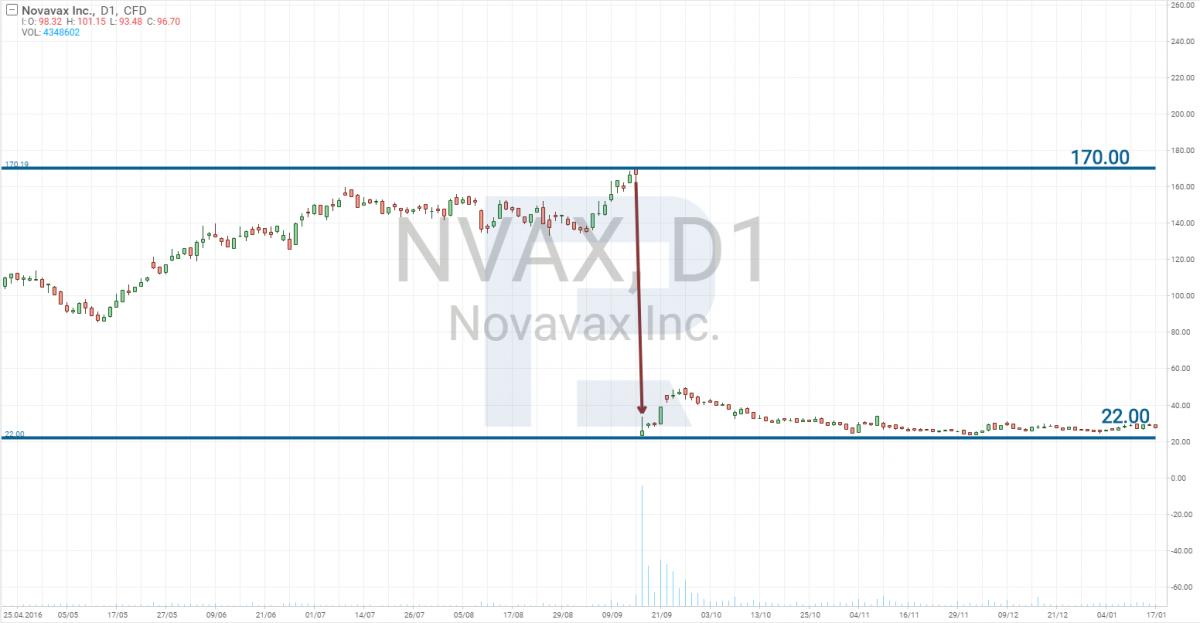 Реакция цены акций Novavax на провал ResVax
