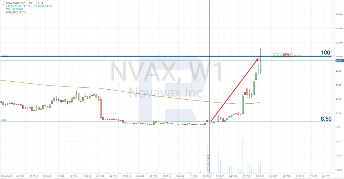 График акций компании Novavax