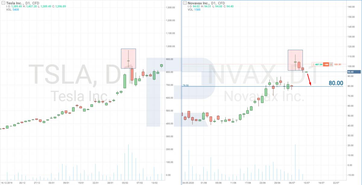Технический анализ акций Novavax