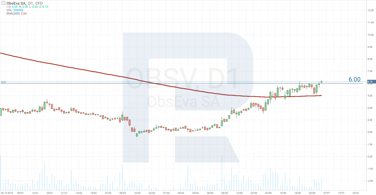 График цены акций ObsEva SA