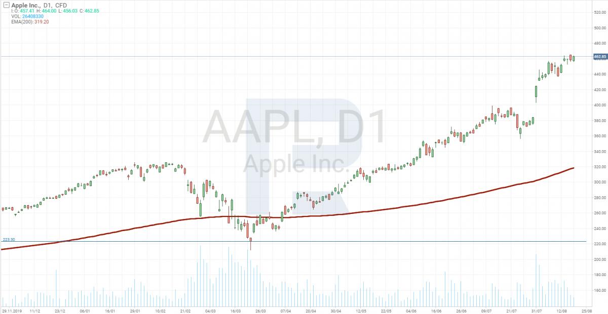 График цены акций Apple