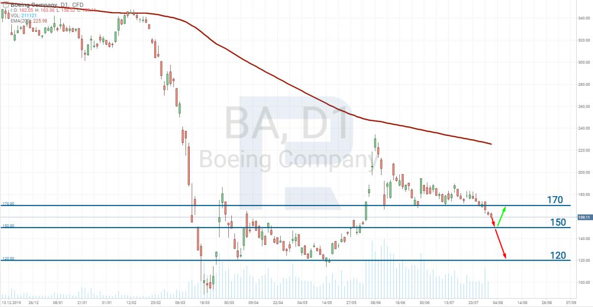 График акций The Boeing Company (NYSE: BA)