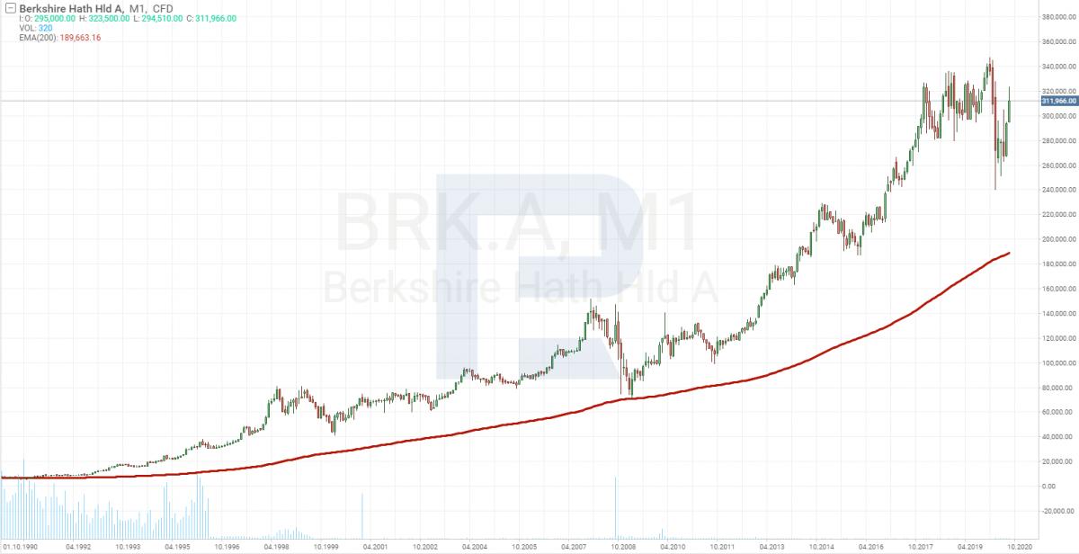 График цены акций Berkshire Hathaway