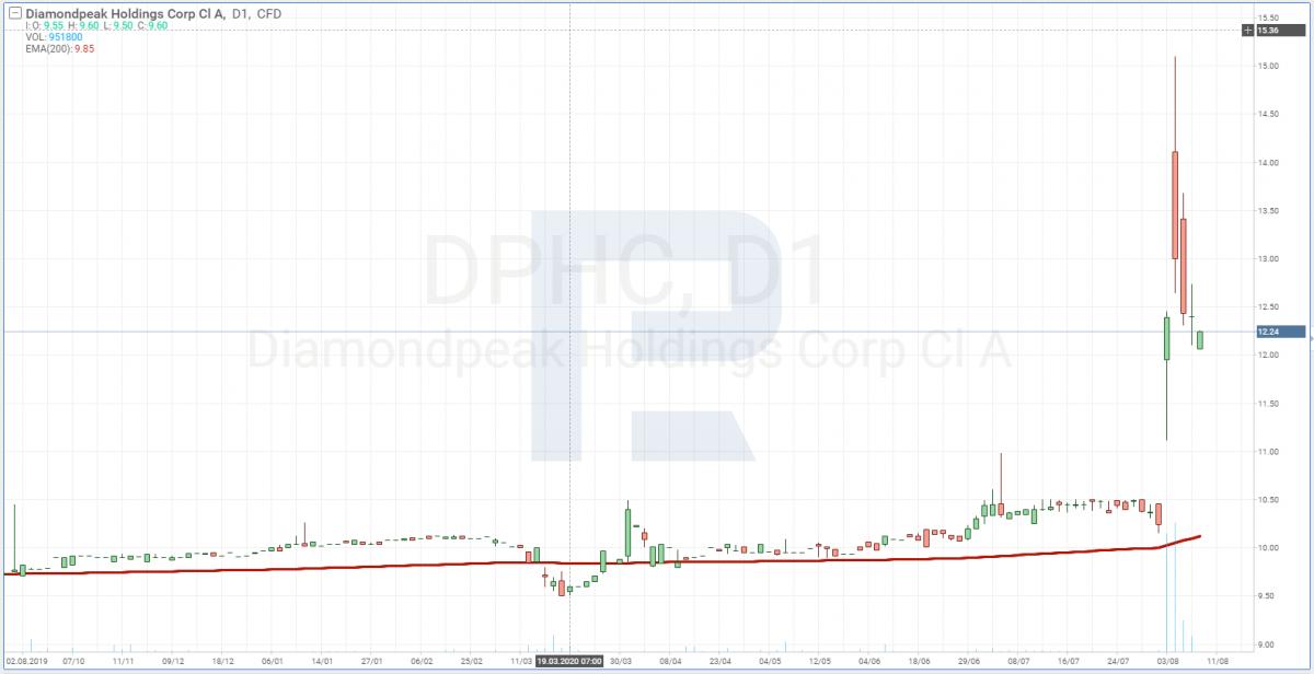 График акций DiamondPeak (NASDAQ: DPHC)