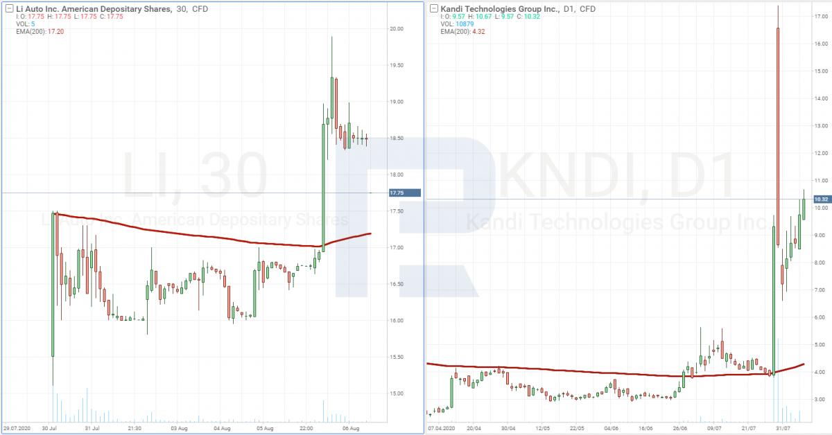 Графики акций Kandi Technologies Group, Inc. и Li Auto