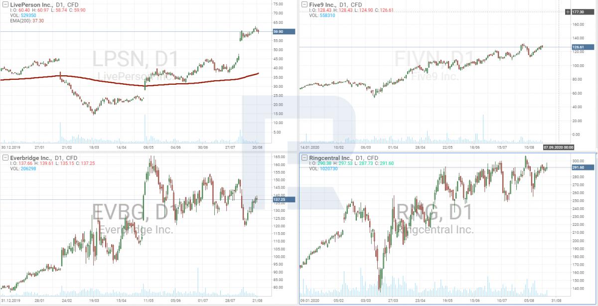 Графики акций Everbridge, Five9, Ringcentral и LivePerson