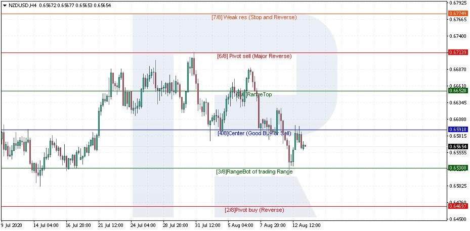 """Индикатор """"Уровни Мюррея"""" - NZD/USD"""