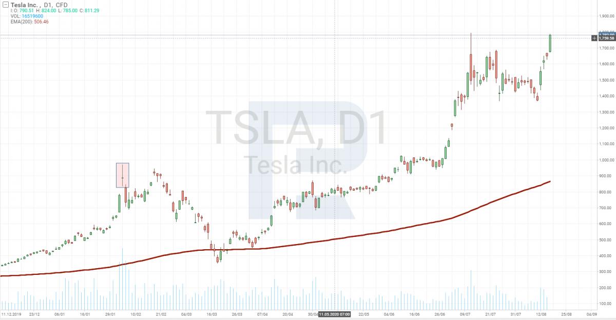 Дневной график цены акций Tesla