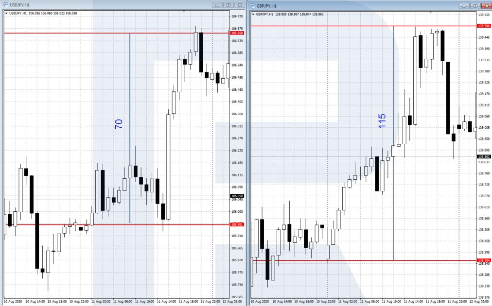 Волатильность - График USD/JPY и GBP/JPY