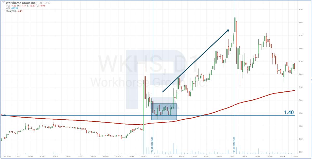 Цена акций Workhorse Group во время привлечения долгосрочных инвестиций