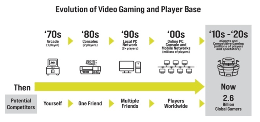 Эволюция рынка видеоигр