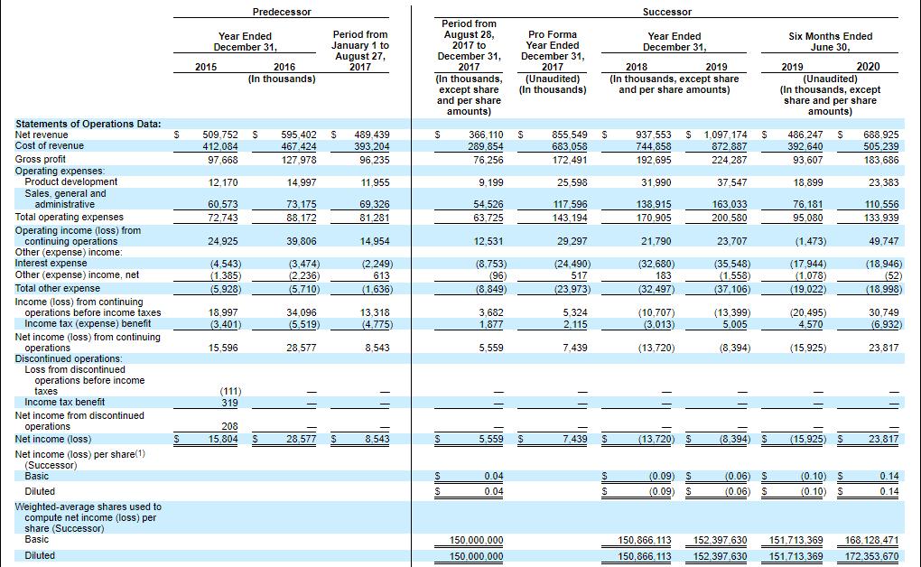 Финансовые показатели Corsair Gaming