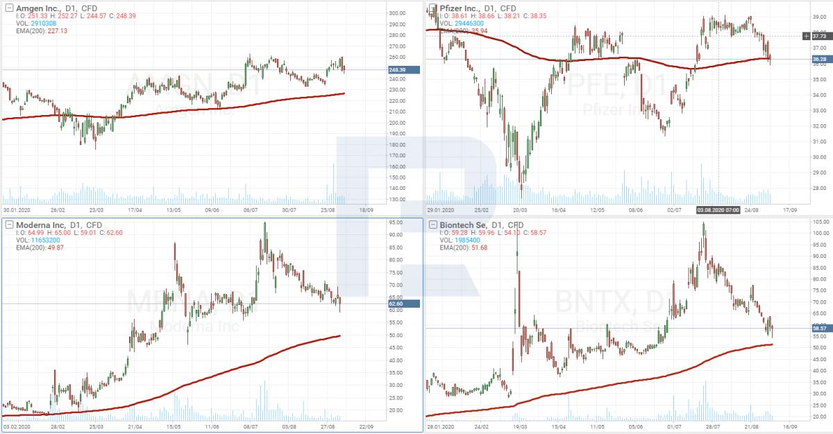 PFE, AMGN, MRNA, BNTX - график цены