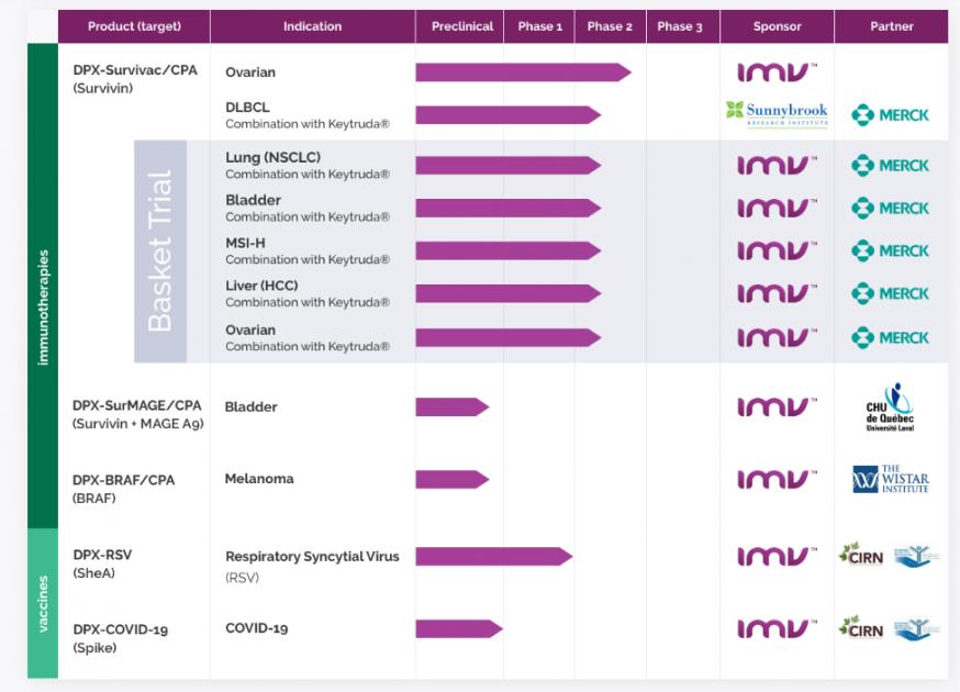 IMV Inc. - стадии тестирования препаратов
