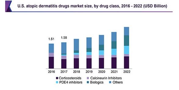 Прогнозы развития рынка препаратов