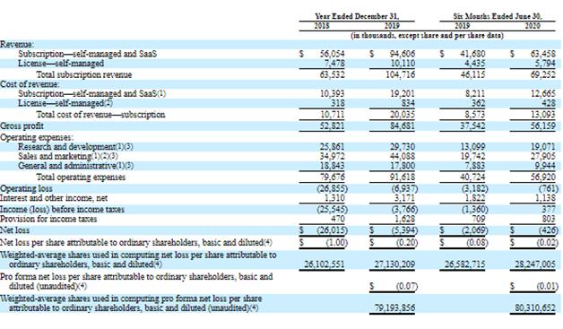 Финансовые показатели JFrog