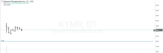 График акций Kymera Therapeutics