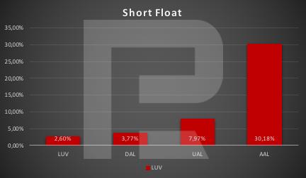 Short Float