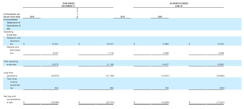 Финансовые показатели компании Oncorus. Источник: S-1 form