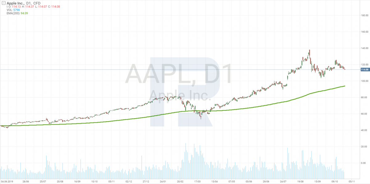 График акций Apple Inc. (AAPL)