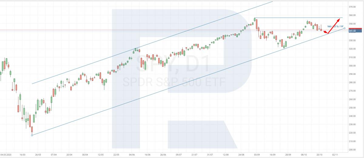 CFD на индекс S&P 500