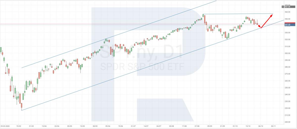 ETF индекса S&P 500