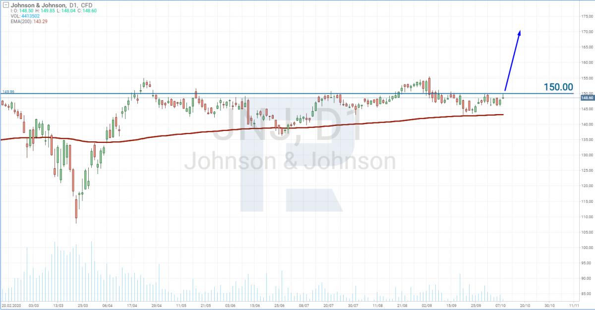 График акций Johnson & Johnson (JNJ)