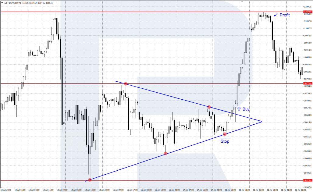 Стратегии торговли индексом NASDAQ-100