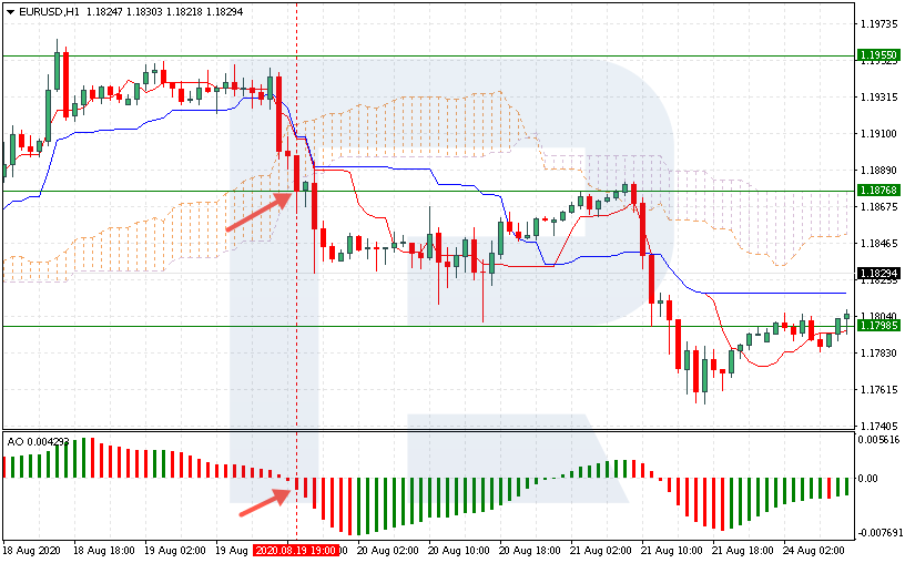 EUR/USD - Сделка на продажу
