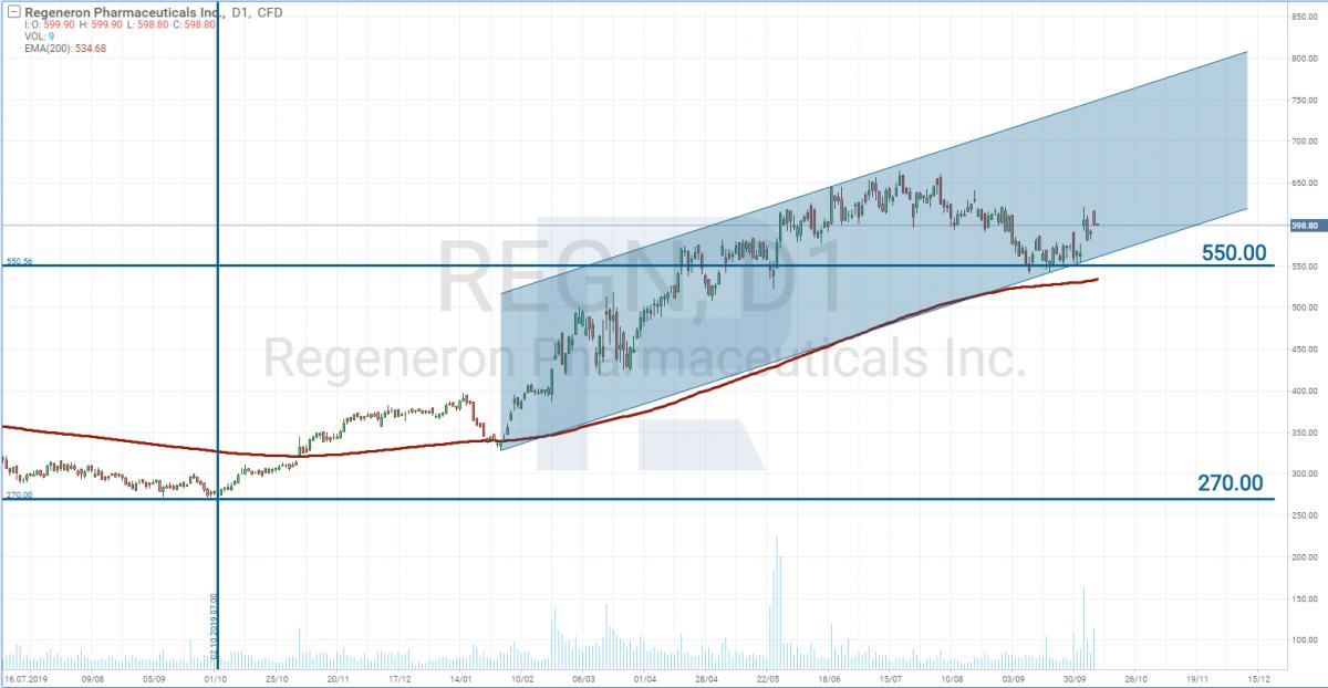 График акций Regeneron Pharmaceuticals, Inc (REGN)