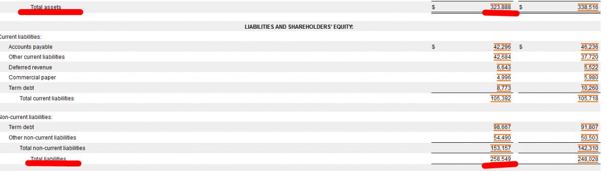 Все активы компании (Total assets) и совокупный долг (Total liabilities)