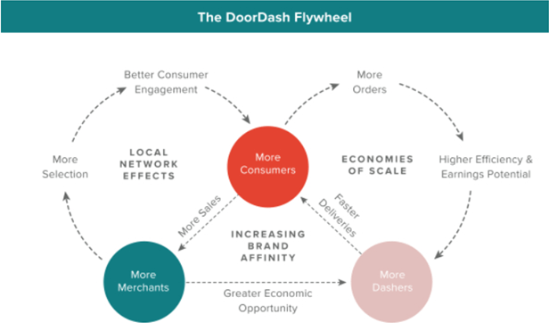 Стратегия роста DoorDash