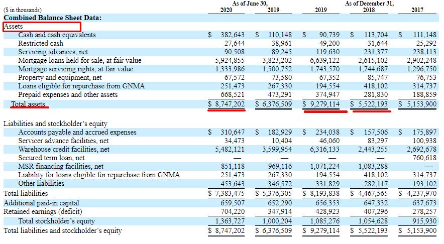 Финансовые показатели Caliber Home Loans